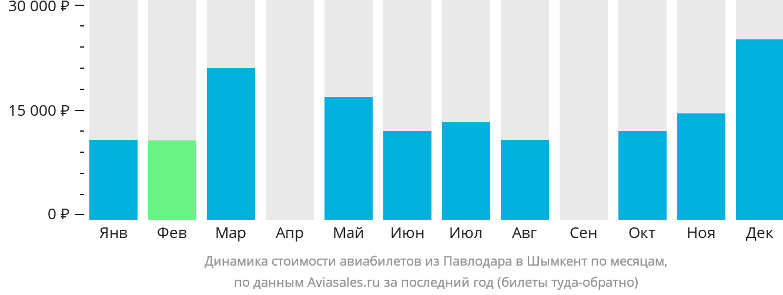 Динамика стоимости авиабилетов из Павлодара в Шымкент по месяцам