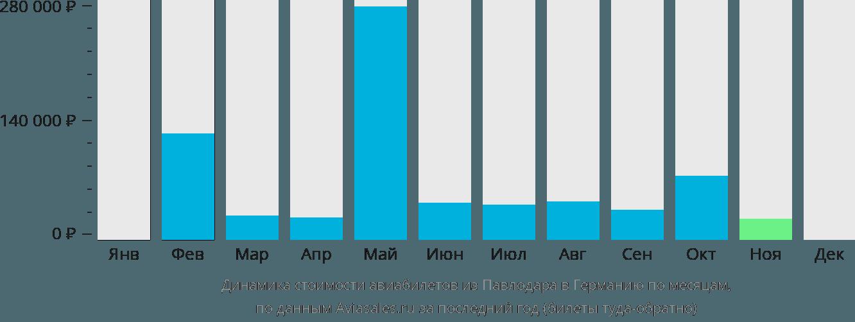 Динамика стоимости авиабилетов из Павлодара в Германию по месяцам