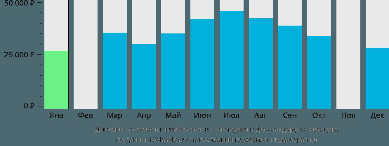 Динамика стоимости авиабилетов из Павлодара в Дюссельдорф по месяцам