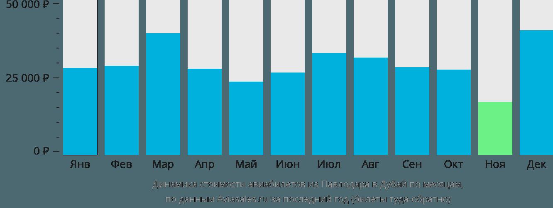 Динамика стоимости авиабилетов из Павлодара в Дубай по месяцам