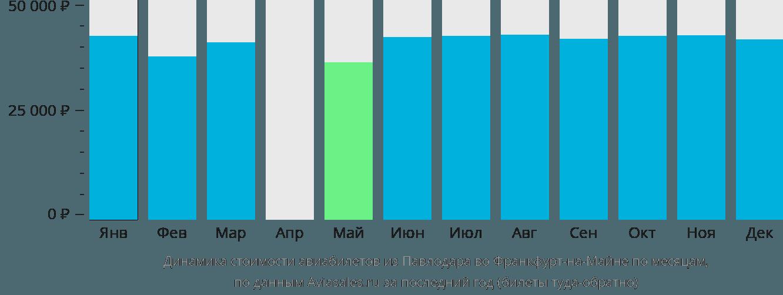 Динамика стоимости авиабилетов из Павлодара во Франкфурт-на-Майне по месяцам