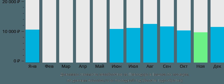 Динамика стоимости авиабилетов из Павлодара в Бишкек по месяцам