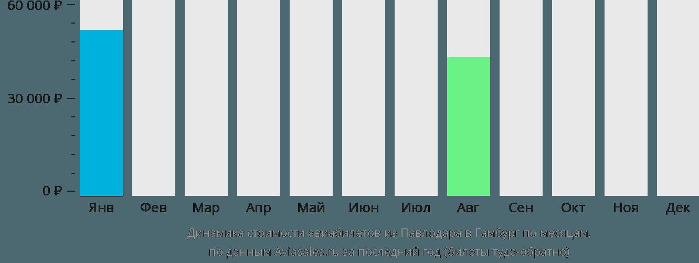 Динамика стоимости авиабилетов из Павлодара в Гамбург по месяцам