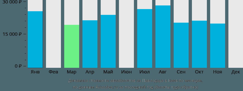 Динамика стоимости авиабилетов из Павлодара в Киев по месяцам
