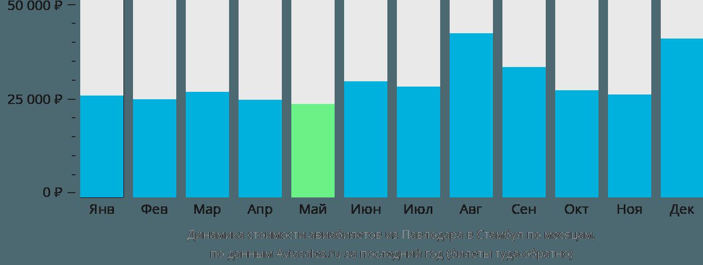 Динамика стоимости авиабилетов из Павлодара в Стамбул по месяцам