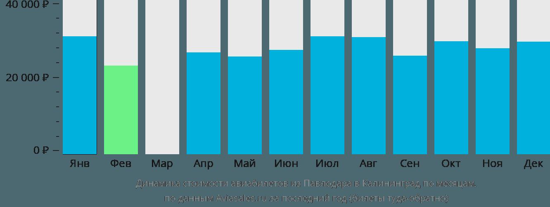 Динамика стоимости авиабилетов из Павлодара в Калининград по месяцам