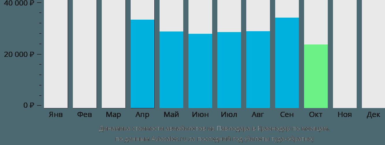 Динамика стоимости авиабилетов из Павлодара в Краснодар по месяцам