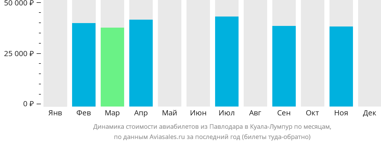 Динамика стоимости авиабилетов из Павлодара в Куала-Лумпур по месяцам
