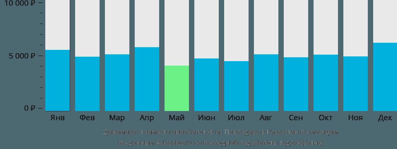 Динамика стоимости авиабилетов из Павлодара в Казахстан по месяцам