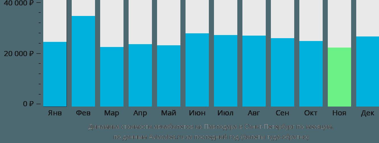 Динамика стоимости авиабилетов из Павлодара в Санкт-Петербург по месяцам