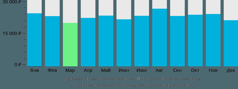 Динамика стоимости авиабилетов из Павлодара в Москву по месяцам