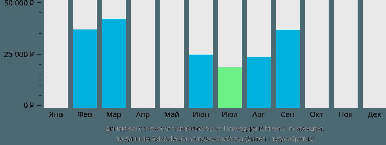 Динамика стоимости авиабилетов из Павлодара в Минск по месяцам