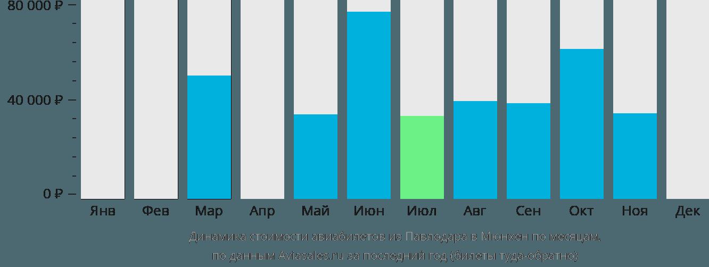 Динамика стоимости авиабилетов из Павлодара в Мюнхен по месяцам