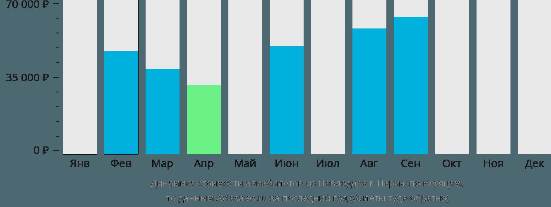 Динамика стоимости авиабилетов из Павлодара в Париж по месяцам
