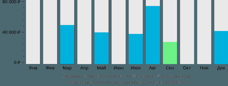 Динамика стоимости авиабилетов из Павлодара в Прагу по месяцам