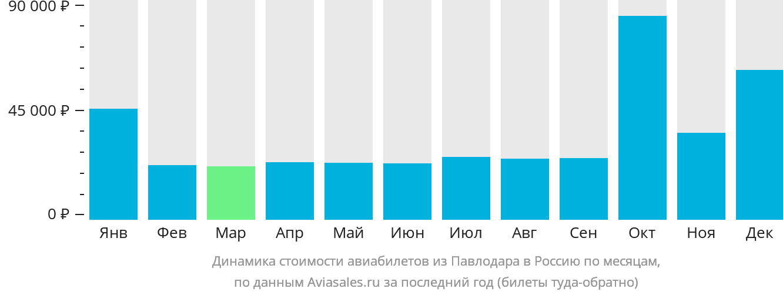 Динамика стоимости авиабилетов из Павлодара в Россию по месяцам