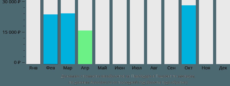 Динамика стоимости авиабилетов из Павлодара в Ташкент по месяцам
