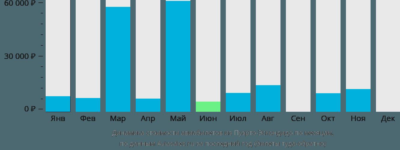 Динамика стоимости авиабилетов из Пуэрто-Эскондидо по месяцам