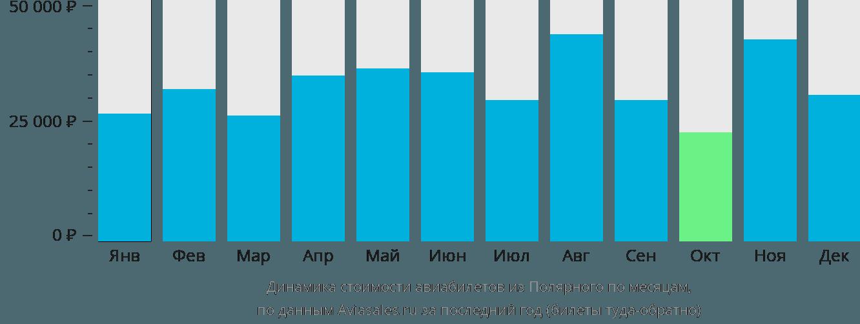 Динамика стоимости авиабилетов из Полярного по месяцам