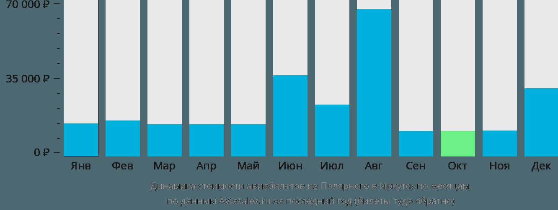 Динамика стоимости авиабилетов из Полярного в Иркутск по месяцам