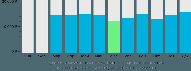 Динамика стоимости авиабилетов из Полярного в Красноярск по месяцам