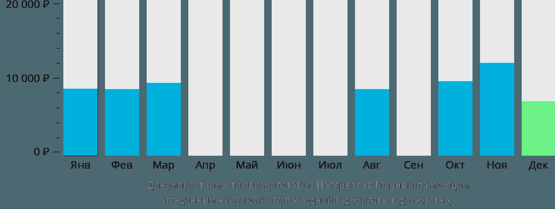 Динамика стоимости авиабилетов из Полярного в Мирный по месяцам