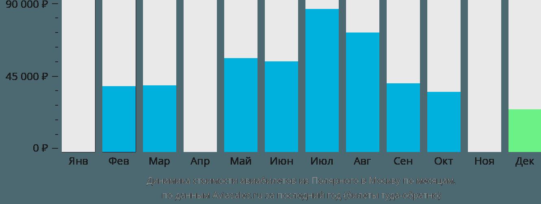 Динамика стоимости авиабилетов из Полярного в Москву по месяцам
