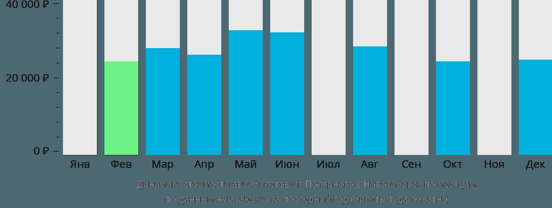 Динамика стоимости авиабилетов из Полярного в Новосибирск по месяцам