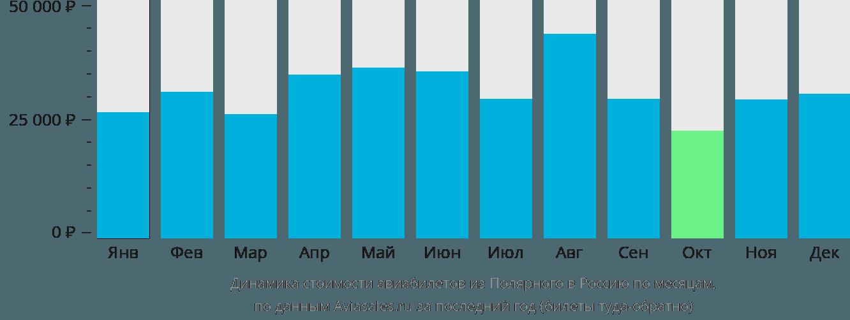 Динамика стоимости авиабилетов из Полярного в Россию по месяцам