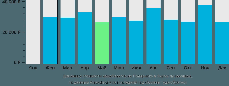Динамика стоимости авиабилетов из Полярного в Якутск по месяцам