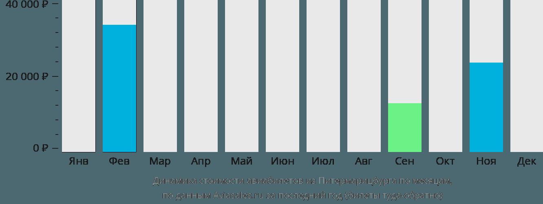 Динамика стоимости авиабилетов из Питермарицбурга по месяцам