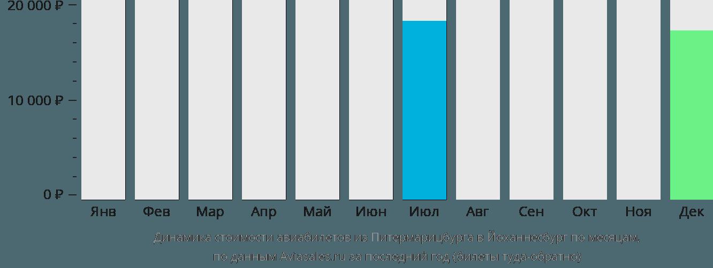 Динамика стоимости авиабилетов из Питермарицбурга в Йоханнесбург по месяцам