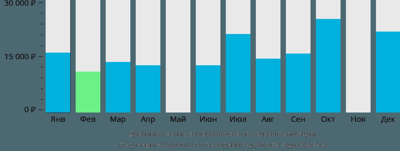 Динамика стоимости авиабилетов из Оверри по месяцам