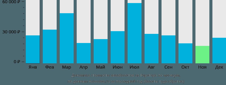 Динамика стоимости авиабилетов из Керетаро по месяцам
