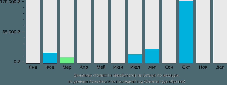 Динамика стоимости авиабилетов из Сетифа по месяцам