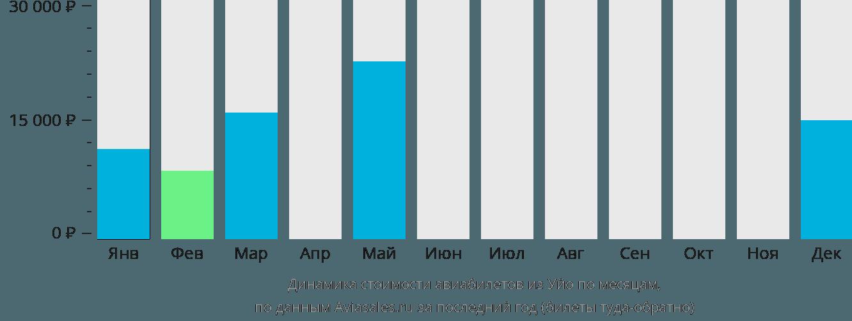 Динамика стоимости авиабилетов из Уйо по месяцам