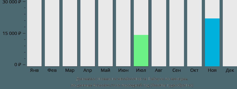 Динамика стоимости авиабилетов из Рабаула по месяцам
