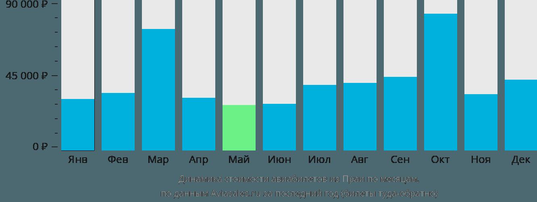 Динамика стоимости авиабилетов из Праи по месяцам