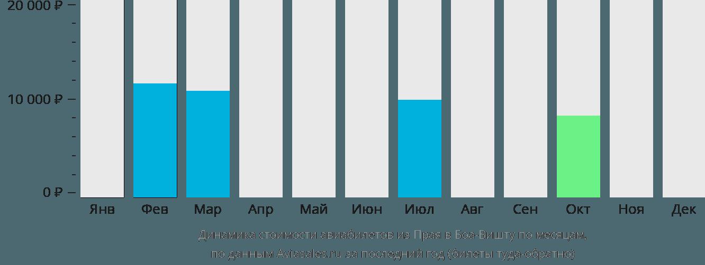 Динамика стоимости авиабилетов из Праи в Боа-Вишту по месяцам