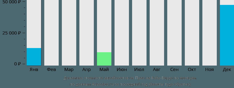 Динамика стоимости авиабилетов из Прая на Кабо-Верде по месяцам