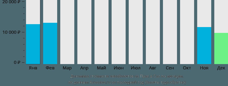 Динамика стоимости авиабилетов из Прая в Сал по месяцам