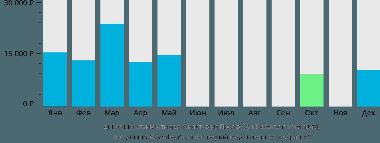 Динамика стоимости авиабилетов из Прая в Сан-Висенти по месяцам
