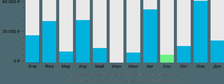 Динамика стоимости авиабилетов из Раджкота по месяцам
