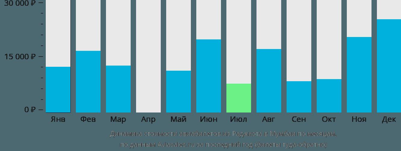 Динамика стоимости авиабилетов из Раджкота в Мумбаи по месяцам