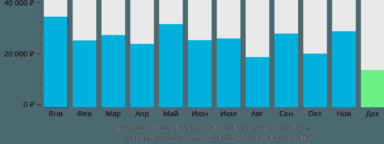 Динамика стоимости авиабилетов из Марракеша по месяцам
