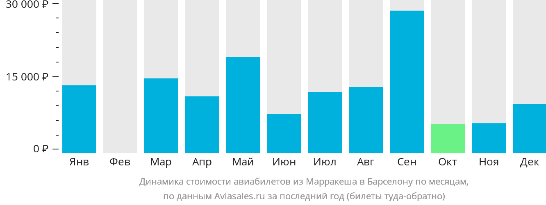 Динамика стоимости авиабилетов из Марракеша в Барселону по месяцам