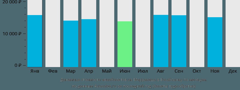 Динамика стоимости авиабилетов из Марракеша в Касабланку по месяцам