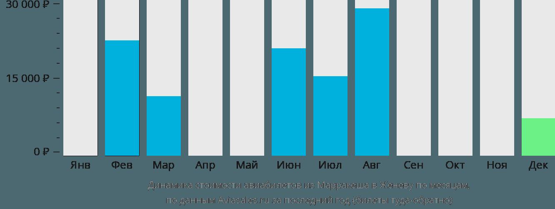 Динамика стоимости авиабилетов из Марракеша в Женеву по месяцам