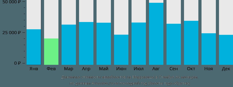 Динамика стоимости авиабилетов из Марракеша в Стамбул по месяцам
