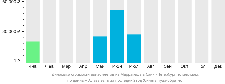 Динамика стоимости авиабилетов из Марракеша в Санкт-Петербург по месяцам